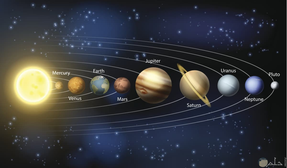 لمجموعة الشمسية باللغة الانجليزية