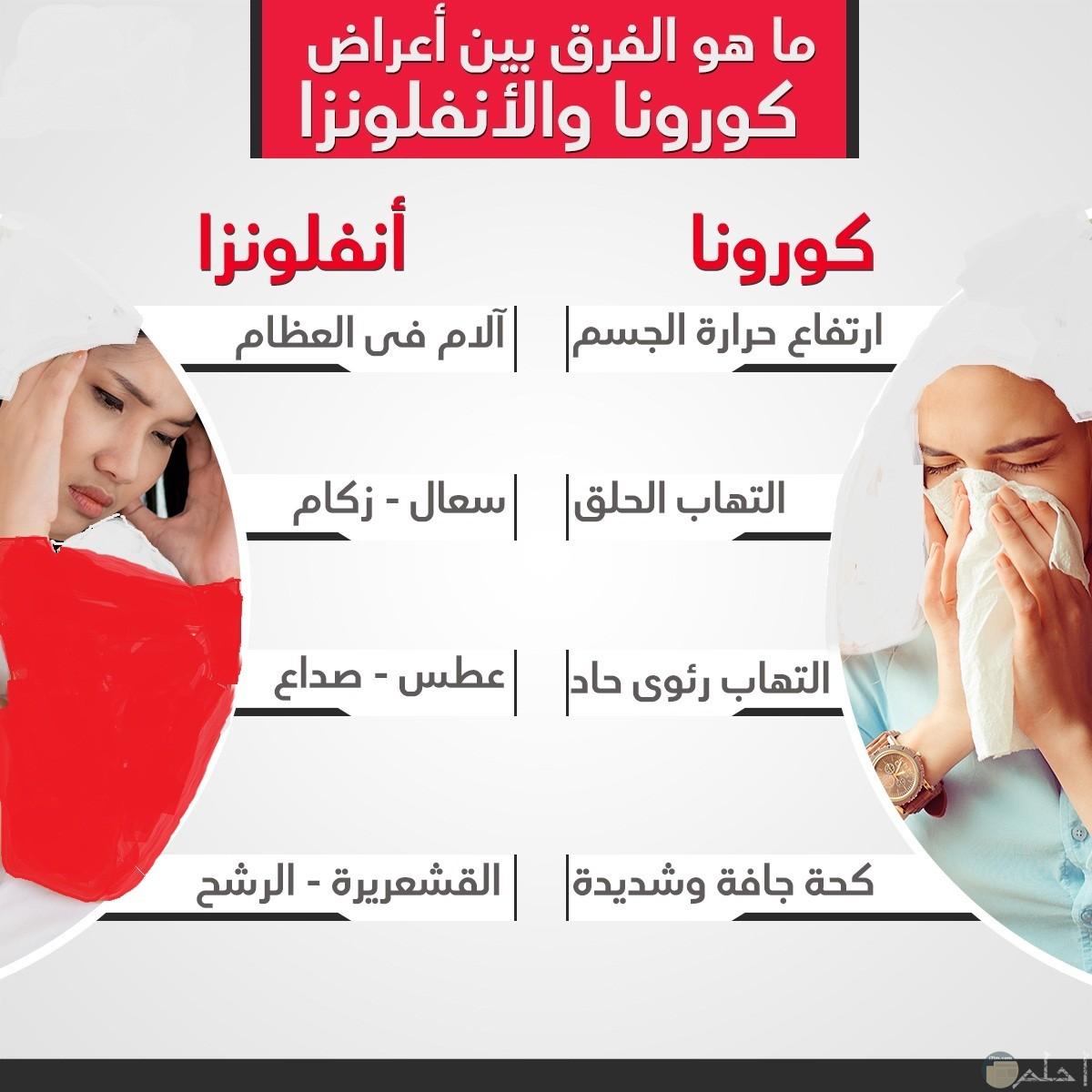 كيف تفرق بين اعراض كورونا و البرد العادي.