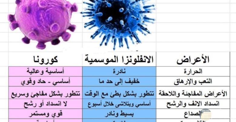 الفرق بين أعراض فيروس كرونا و فيروس الانفلونزا العادية.