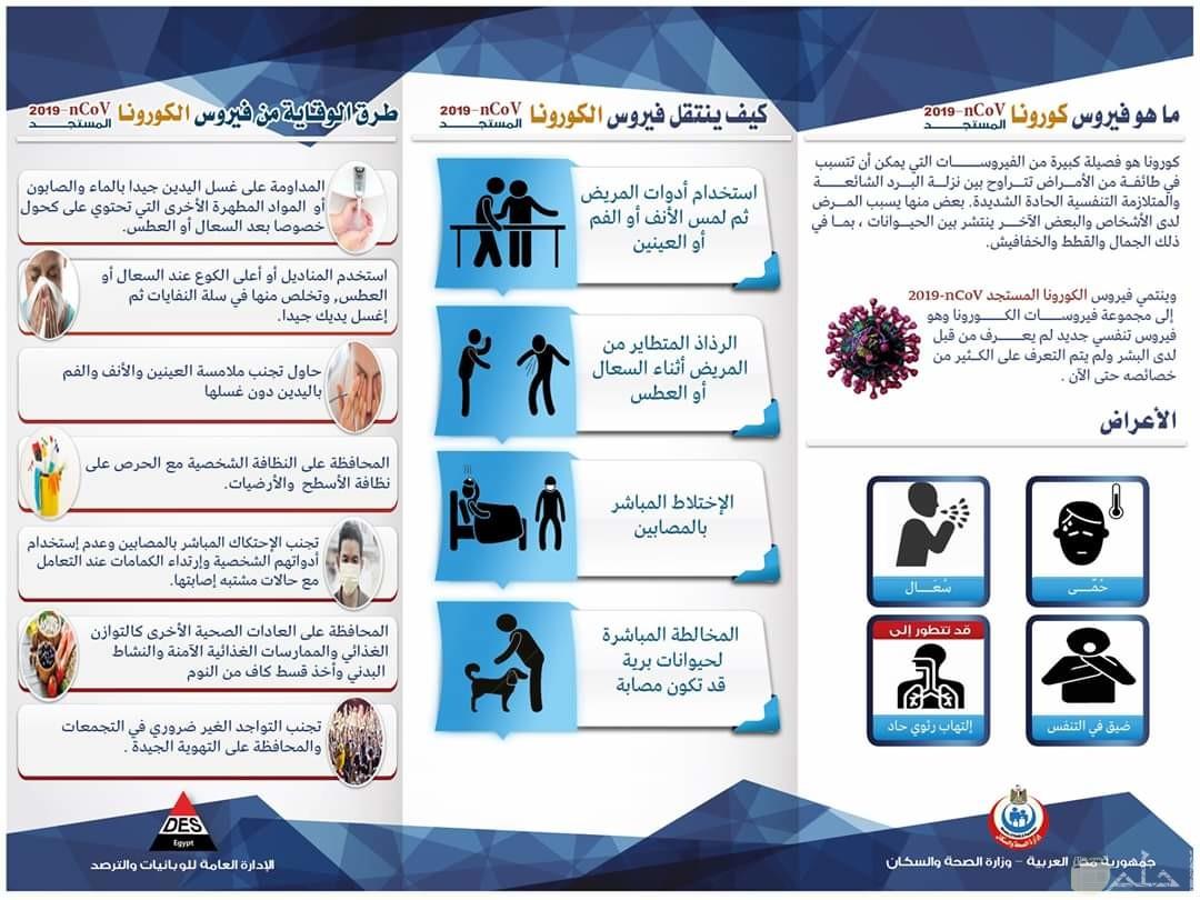 ما هو فيروس كورونا؟ و ما هي أعراضه؟ و كيفية الوقاية منه؟